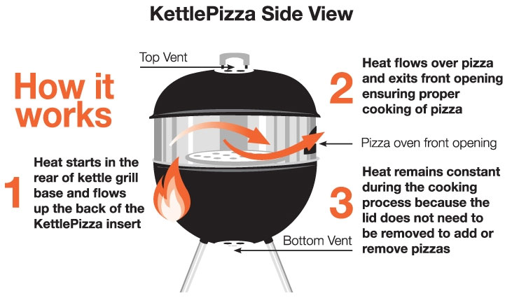 How's it work with the Kettle Pizza basic kit